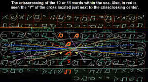 Names-bible-code-crisscrossing-sea.jpg (68701 bytes)