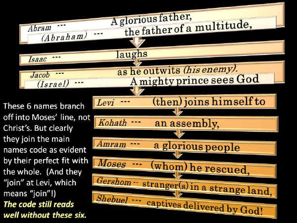 Slide3. Meaning of Names Bible Code. Abraham to Jacob. Also to Moses' grandson.