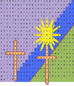 The same cross appears twice only because of the residual effect of the bible code being only at an ELS of 11.