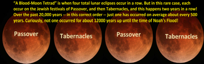 """A Blood-Moon Tetrad"" is when four total lunar eclipses occur in a row. But in this rare case, each occur on the Jewish festivals of Passover, and then Tabernacles, and this happens two years in a row! Over the past 20,000 years -- in this correct order -- just one has occurred on average about every 500 years. Curiously, not one occurred for about 12000 years up until the time of Noah's Flood!"