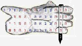 Hand bible code with nail in fist--- Bible Prophecy about Christ.